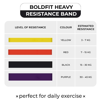 Best Resistance Bands in India 2021